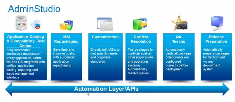 AdminStudio Automatization