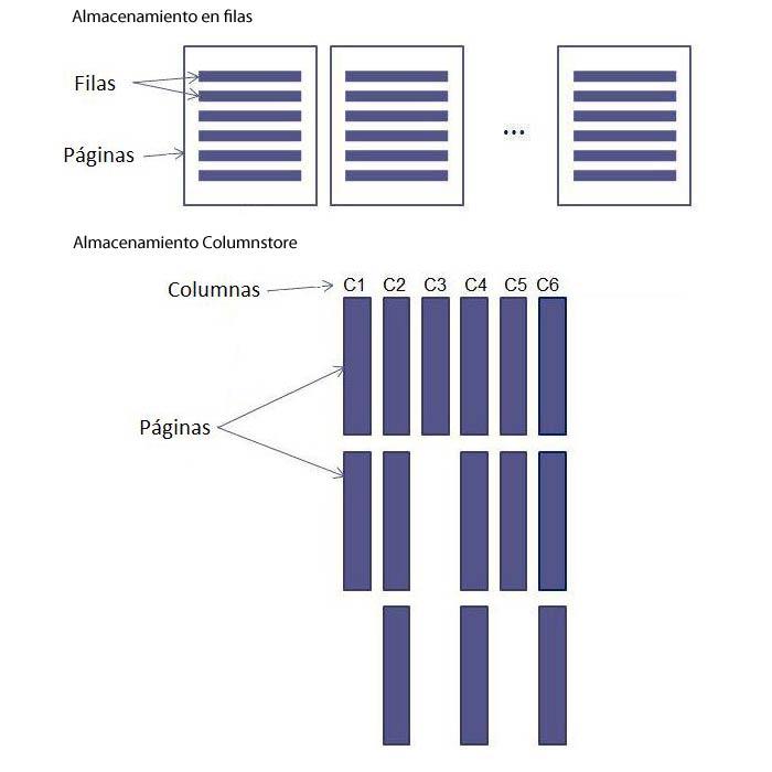 Diagrama Columnstore