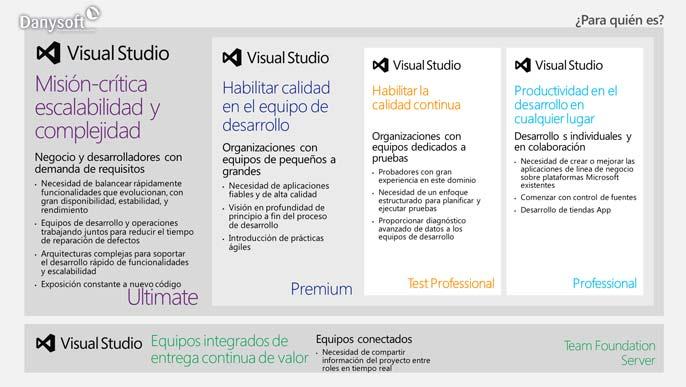 diferencias entre visual studio 2012 profesional, premium y ultimate, según a quién están dirigidas