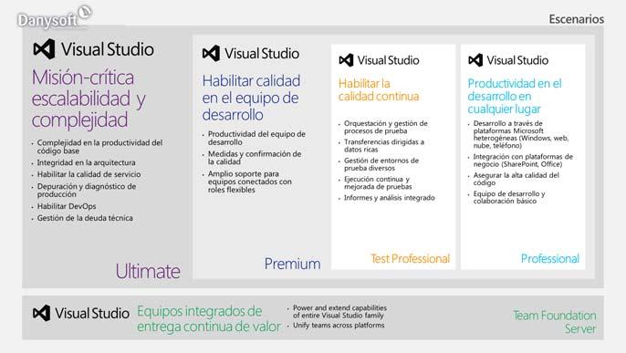 diferencias entre visual studio 2012 profesional, premium y ultimate, según para quién es