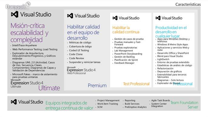 diferencias entre visual studio 2012 profesional, premium y ultimate, según características