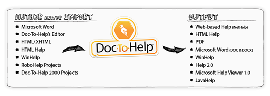 Doc-To-Help