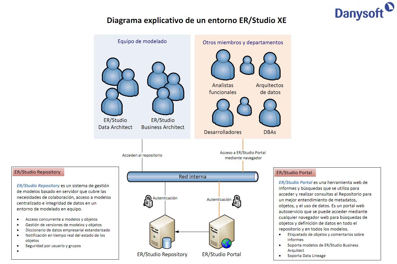 diagrama explicativo ER/Studio XE
