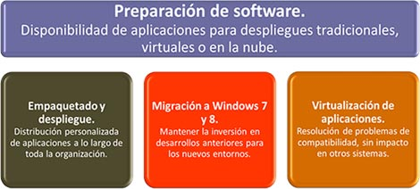 preparacion del software