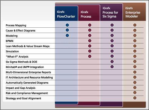 iGrafx tabla diferencia versiones 2011