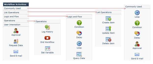 SharePoint Workflow Boost
