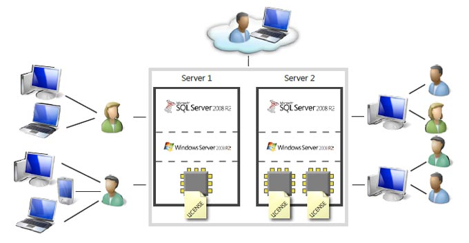 licenciamiento microsoft sql server