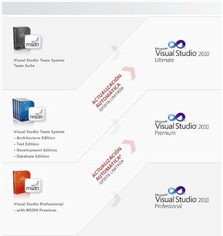 visual studio 2010 niveles de actualización de versiones actuales