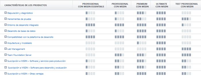 Comparativa Visual Studio 2010