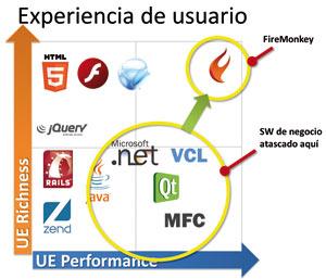 experiencia de usuario