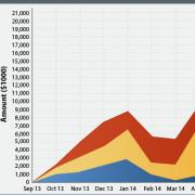 Controles de Visualización de Datos