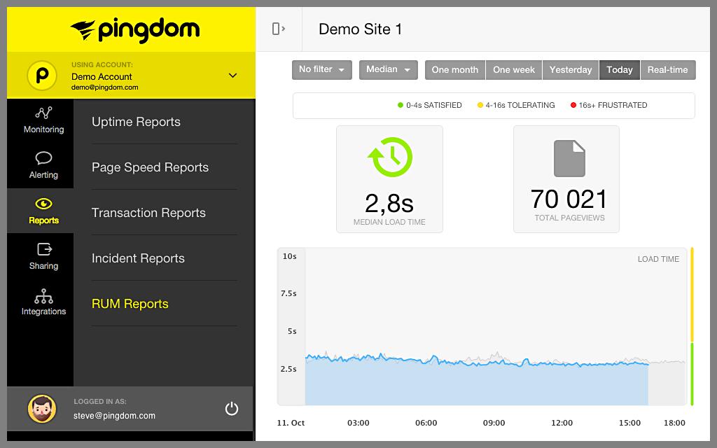 grafico Pingdom v2
